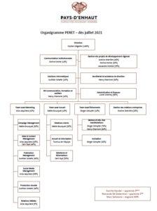 Organigramme_PERET